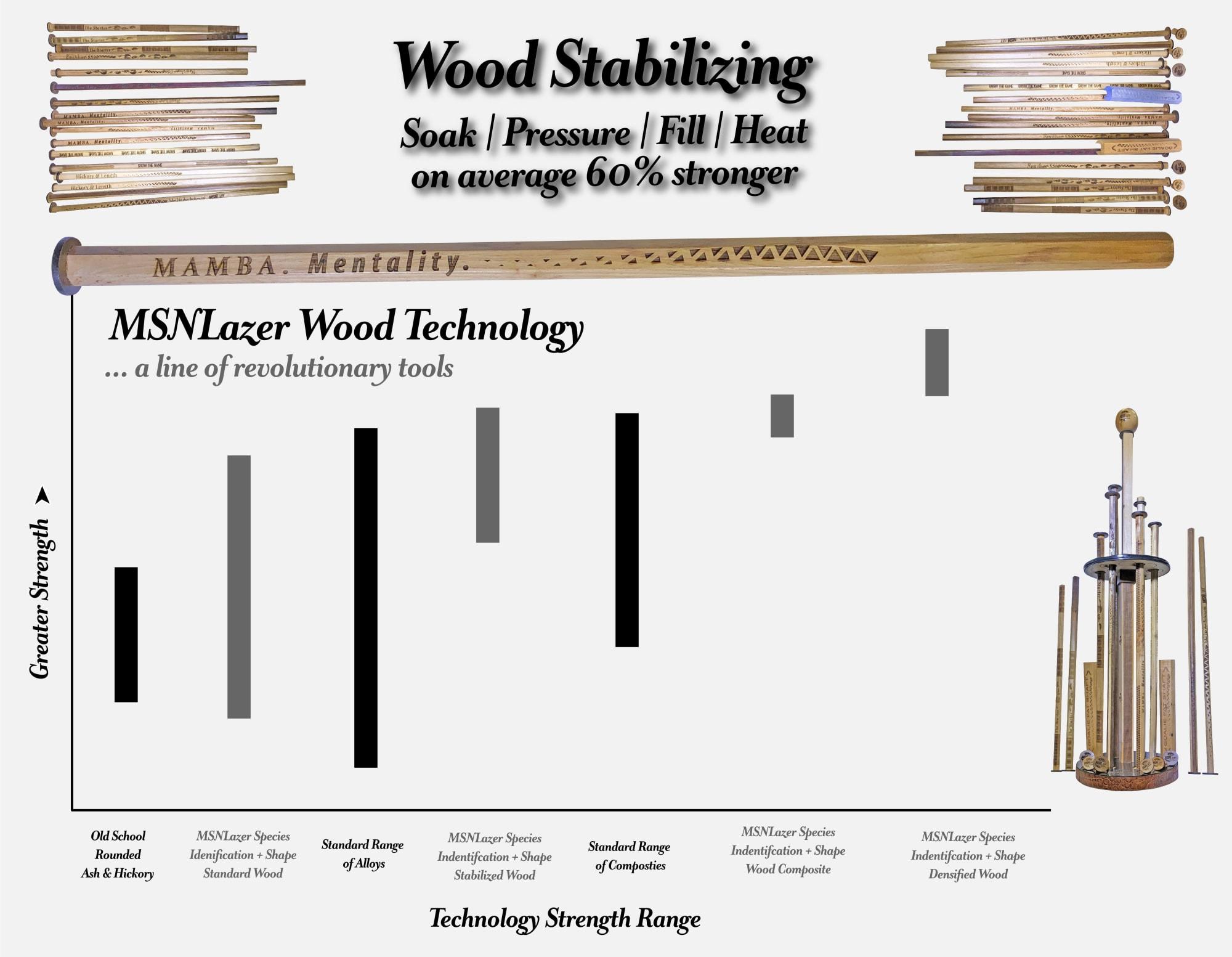Wood Stabilization - MSN Lazer Wood Lacrosse Shafts