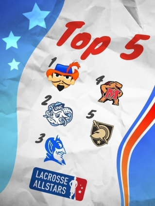 With the 2021 NCAA DI men's lacrosse season beginning to start, the weekly rankings are back, listing out the nation's top-20 teams.