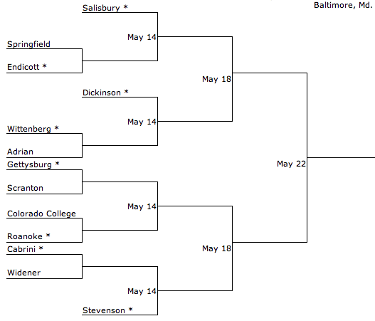 NCAA South Division 3 Brackets Lacrosse Mens