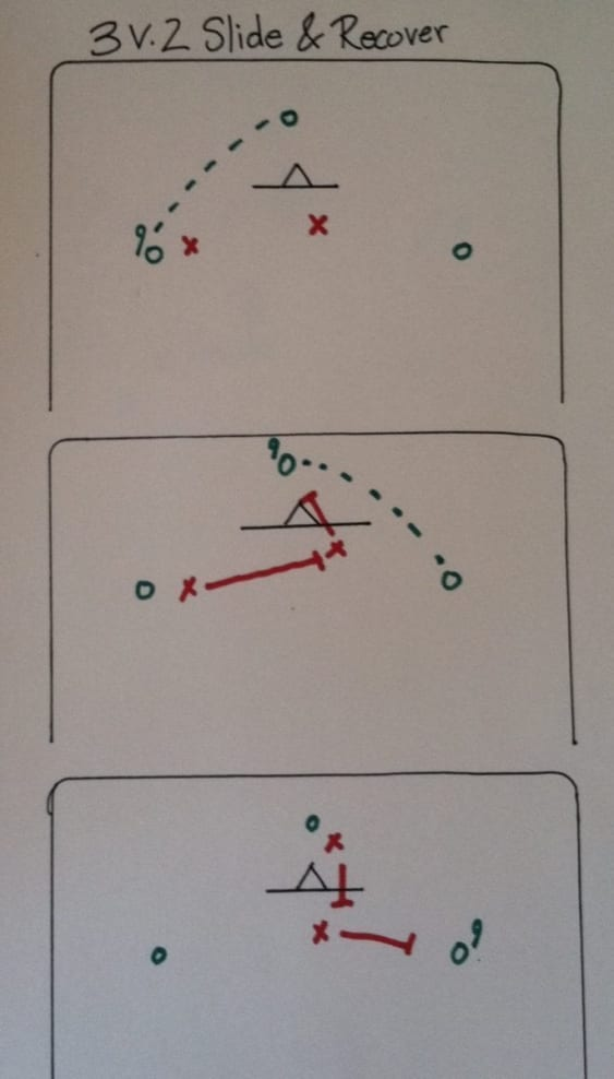 3 on 2 lacrosse drill