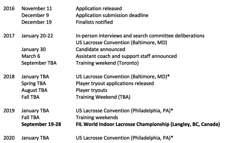 key dates for US Men's Indoor Head Coach