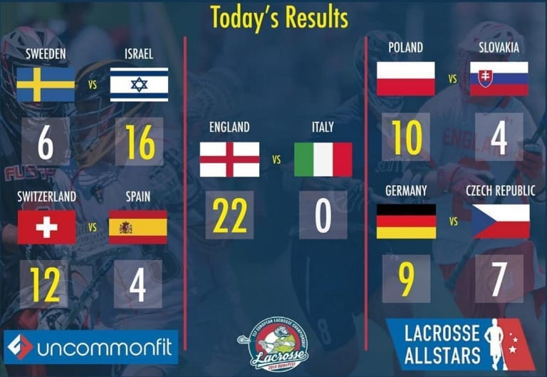2016 Euro Lacrosse Championships - Day 6 Results