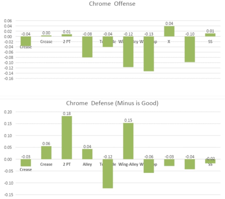 Chrome PLL Metrics