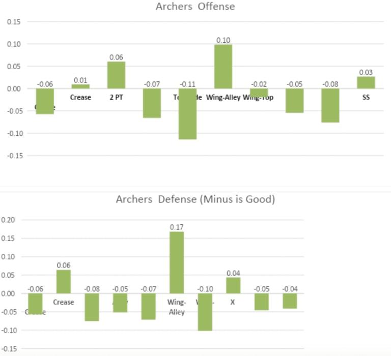 Archers PLL Metrics