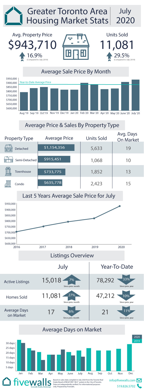 Toronto Housing Market Stats July 2020