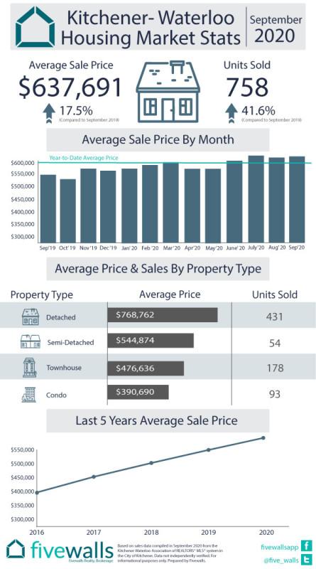 Kitchener Waterloo Housing Market Recap September 2020