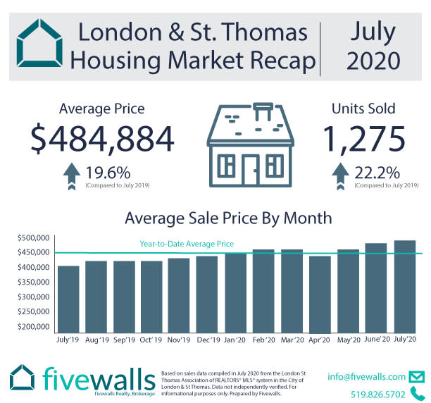 London & St. Thomas Housing Market Recap July 2020