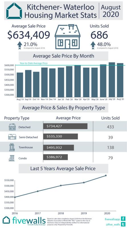 Kitchener-Waterloo August Housing Market Stats