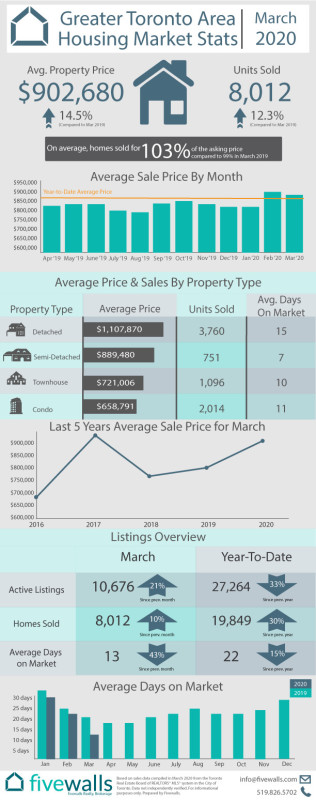 Toronto Housing Market Stats March 2020