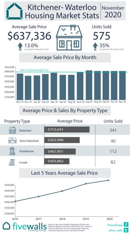 Kitchener Housing Market Stats