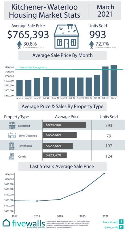 Kitchener-Waterloo housing market stats March 2021
