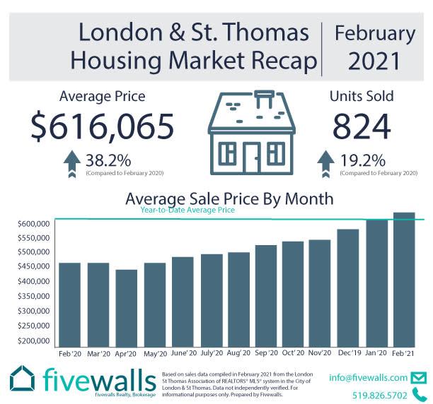 London housing market stats February 2021