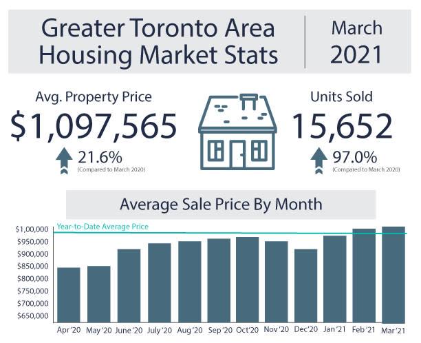 Toronto housing market stats march 2021