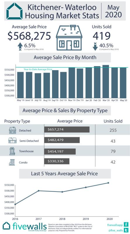 Kitchener-Waterloo August Housing Market Stats May 2020