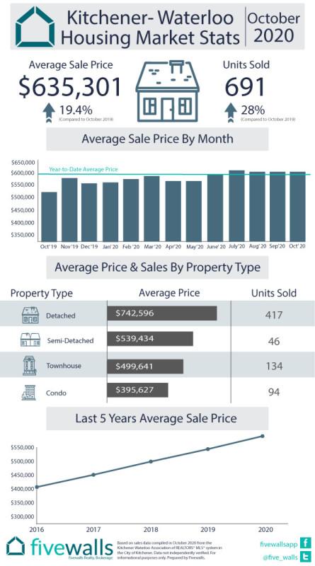 Kitchener Housing Market Stats October 2020