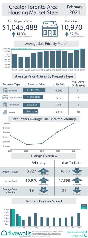 Toronto area housing market stats February 2021