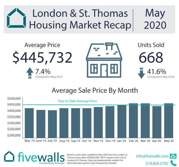 London & St. Thomas Housing Market Recap May 2020