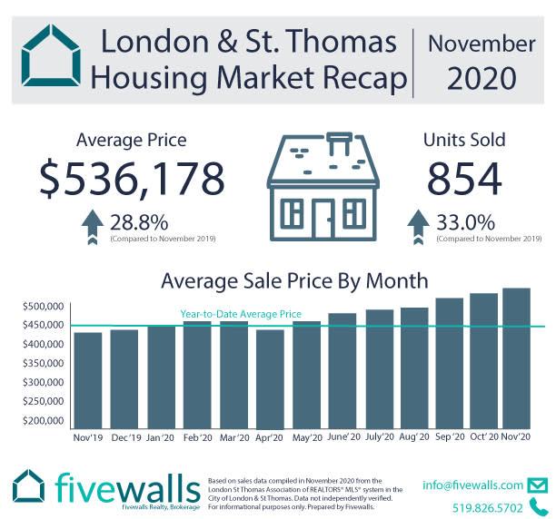 London housing market recap