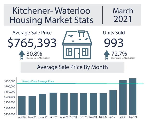 Kitchener Housing Market Stats March 2021