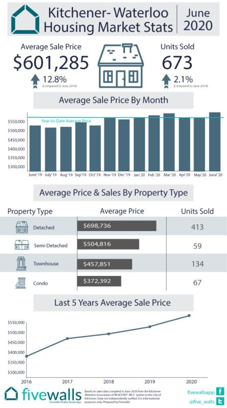 Kitchener-Waterloo August Housing Market Stats June 2020