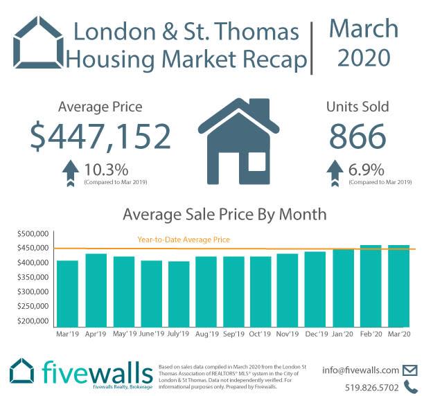 London & St. Thomas Housing Market Recap March 2020