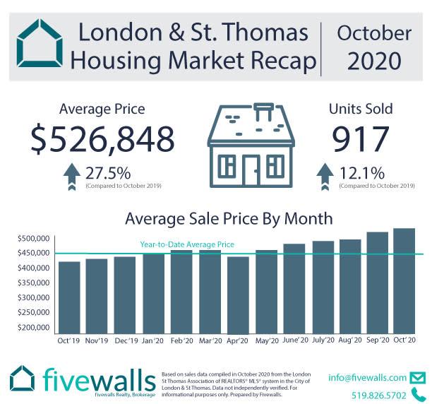 London & St. Thomas Housing Market Recap October 2020