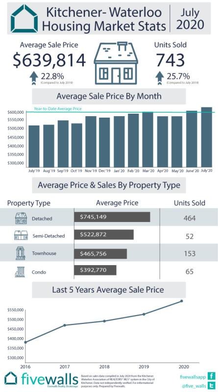 Kitchener-Waterloo August Housing Market Stats July 2020