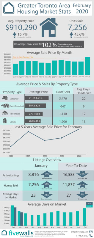 Toronto Housing Market Stats February 2020