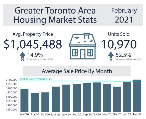 February Toronto Housing Market Stats