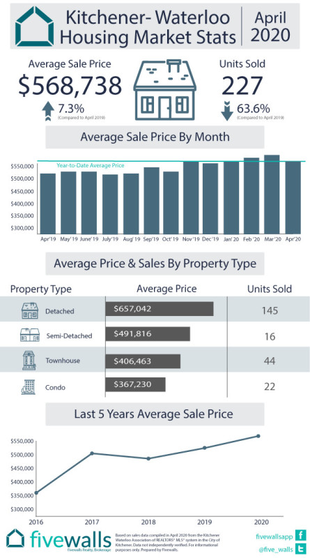 Kitchener-Waterloo August Housing Market Stats April 2020