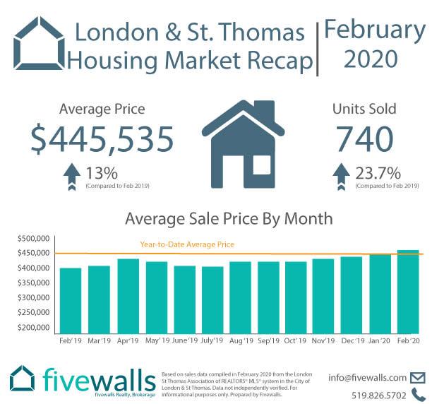 London & St. Thomas Housing Market Recap February 2020