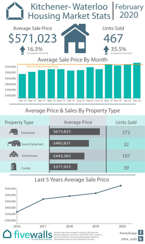 Kitchener-Waterloo August Housing Market Stats February 2020