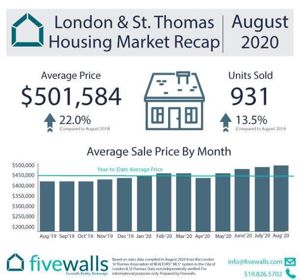 London and St. Thomas Housing Market Recap August 2020