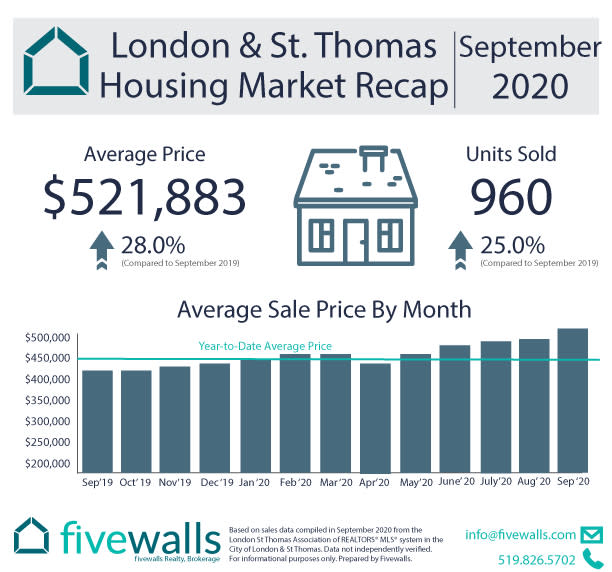 London Real Estate Market Update September 2020