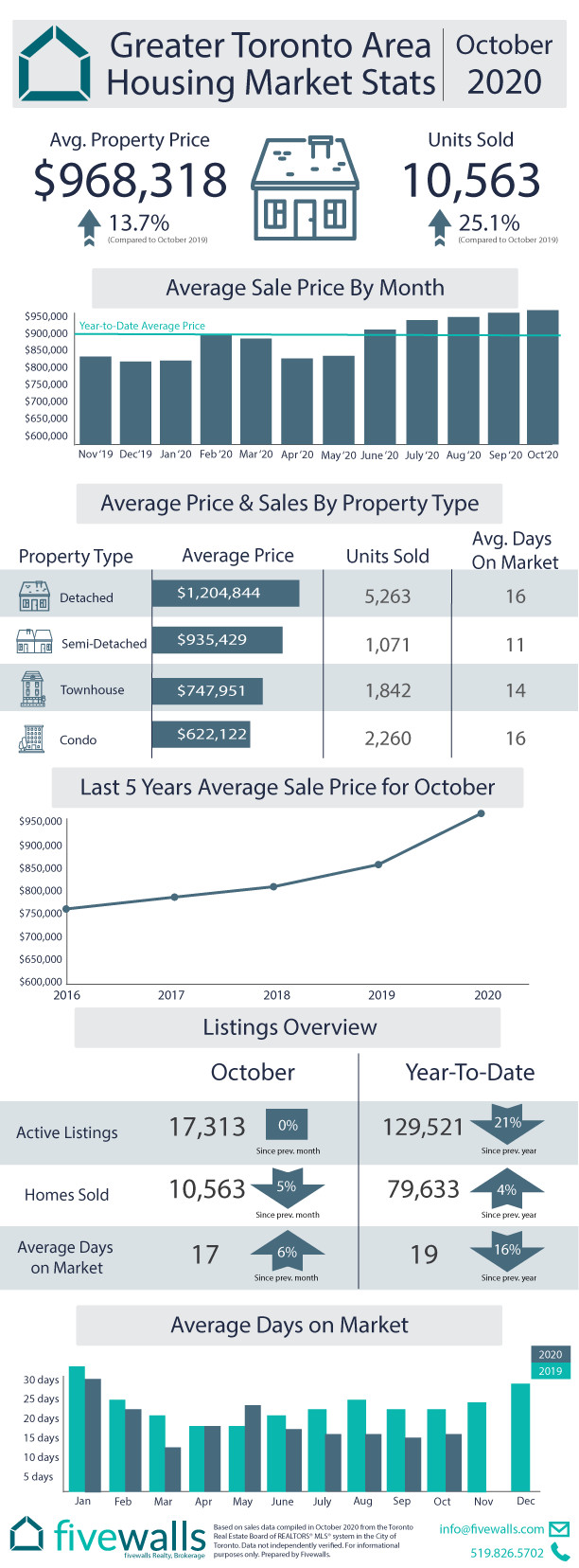 Toronto Real Estate Housing Market Update 2020