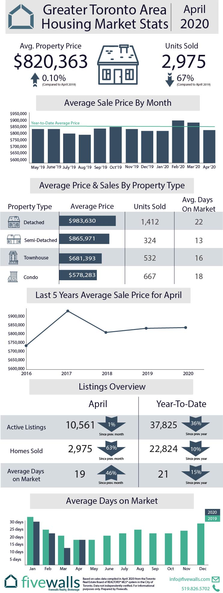 Toronto Housing Market Stats April 2020