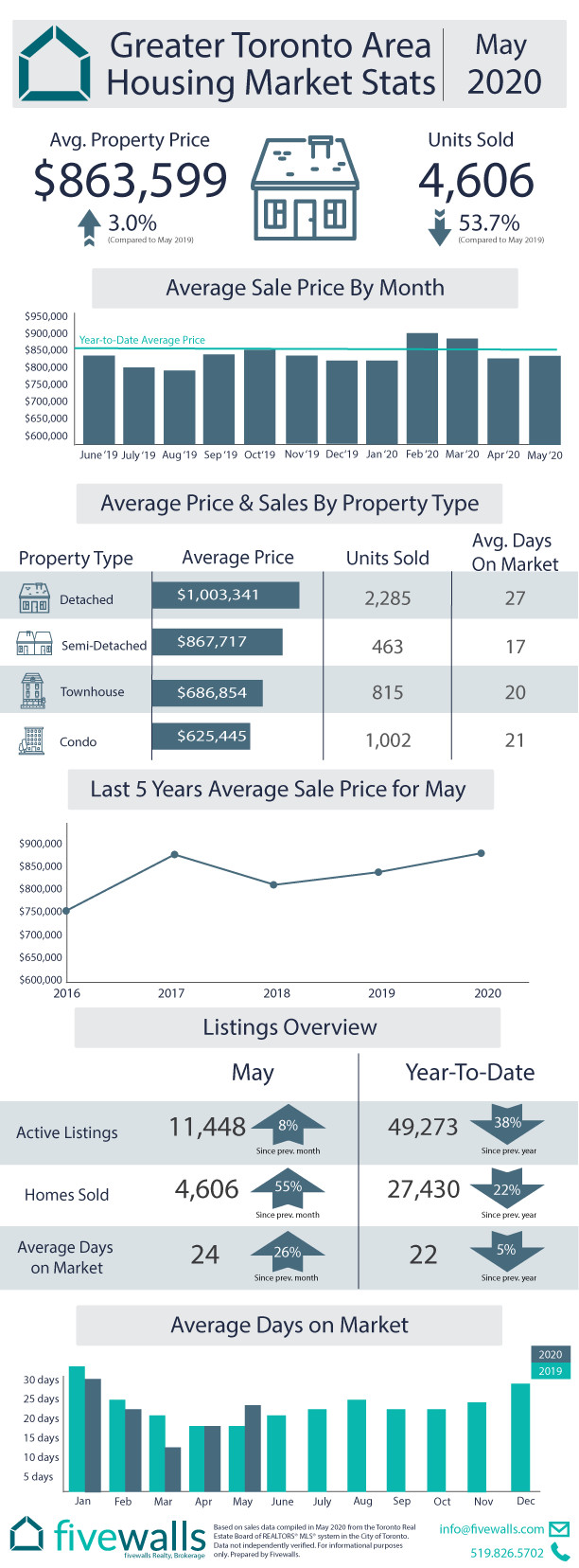 Toronto Housing Market Stats May 2020
