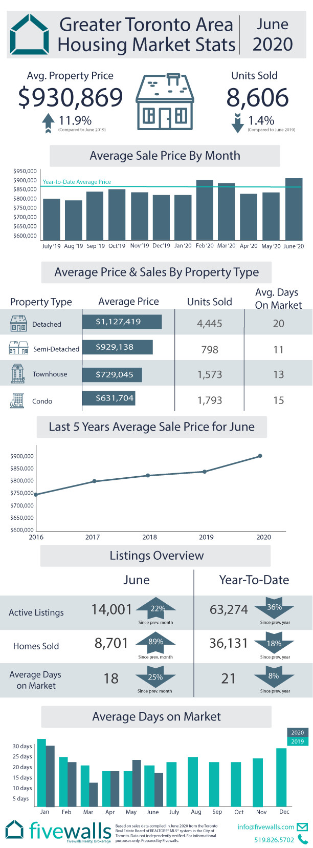 Toronto Housing Market Stats June 2020