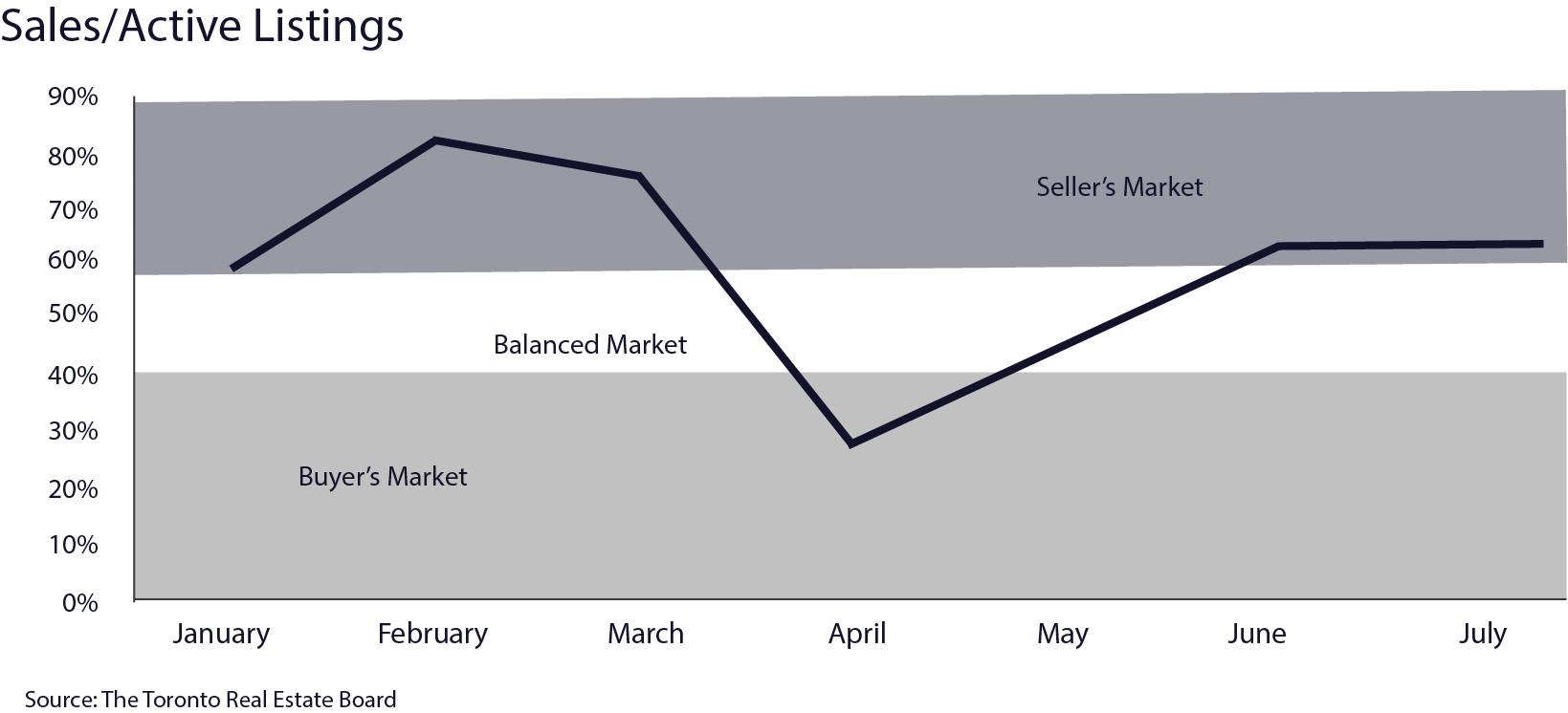 Is It A Buyer's or Seller's Market in Toronto?