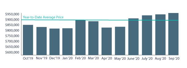 Average sale price per month
