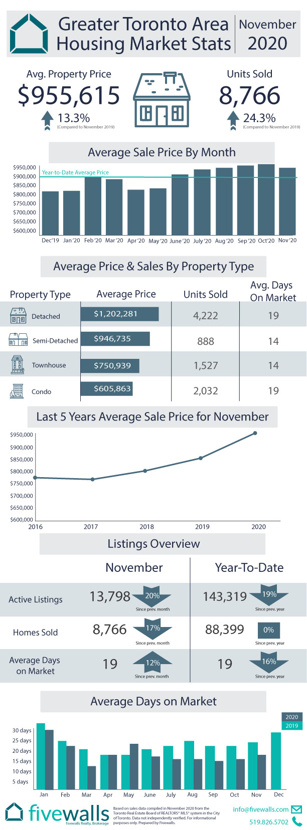 Toronto Housing Market Recap November 2020