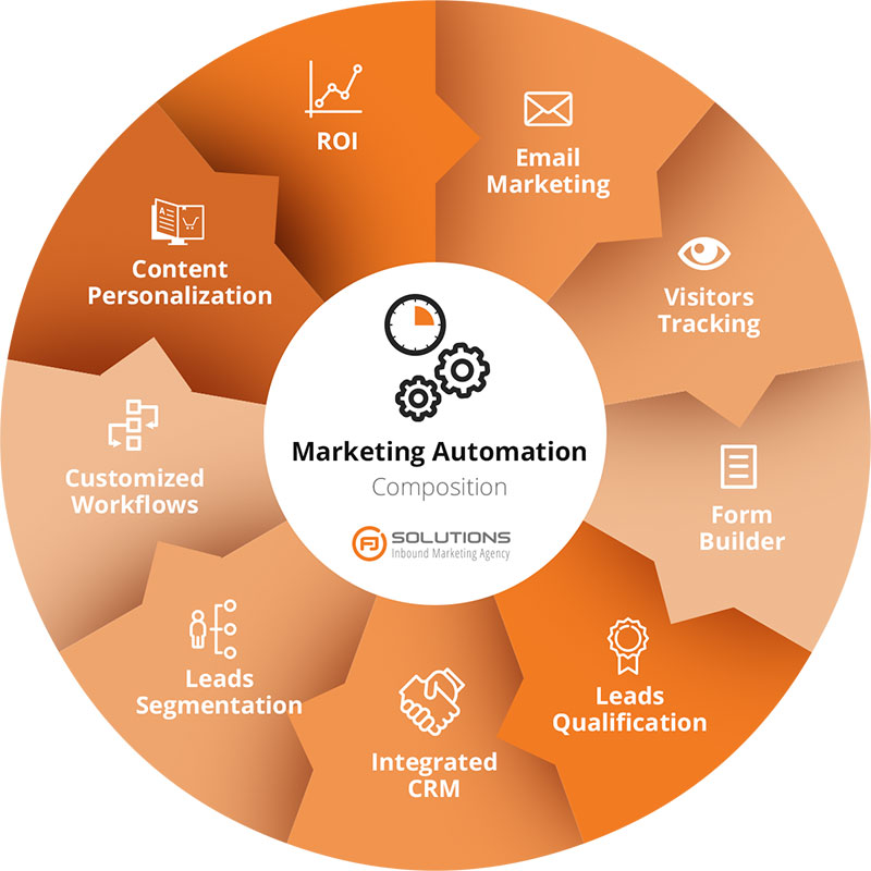 Marketing Automation Composition