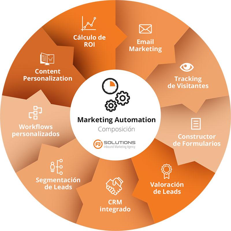 Componentes del Marketing Automatizado