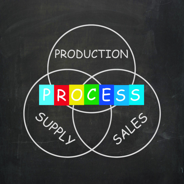 """""""Supply Production Process and Sales Mean Inventory Logistics"""" stock image"""