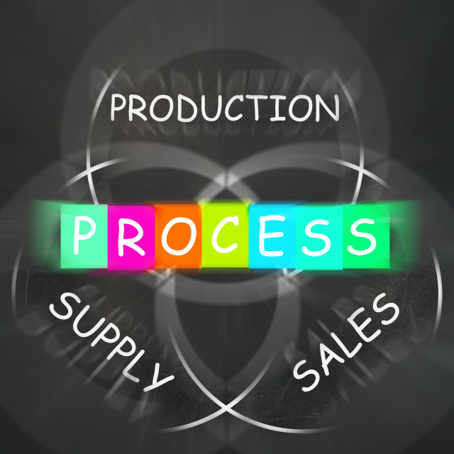 """""""Supply Production Process and Sales Displays Inventory Logistics"""" stock image"""
