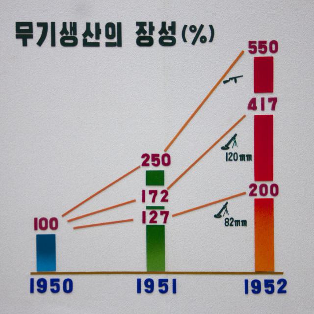 """""""Losses during Korean war in Jonsung revolutionary museum, Pyongan Province,..."""" stock image"""