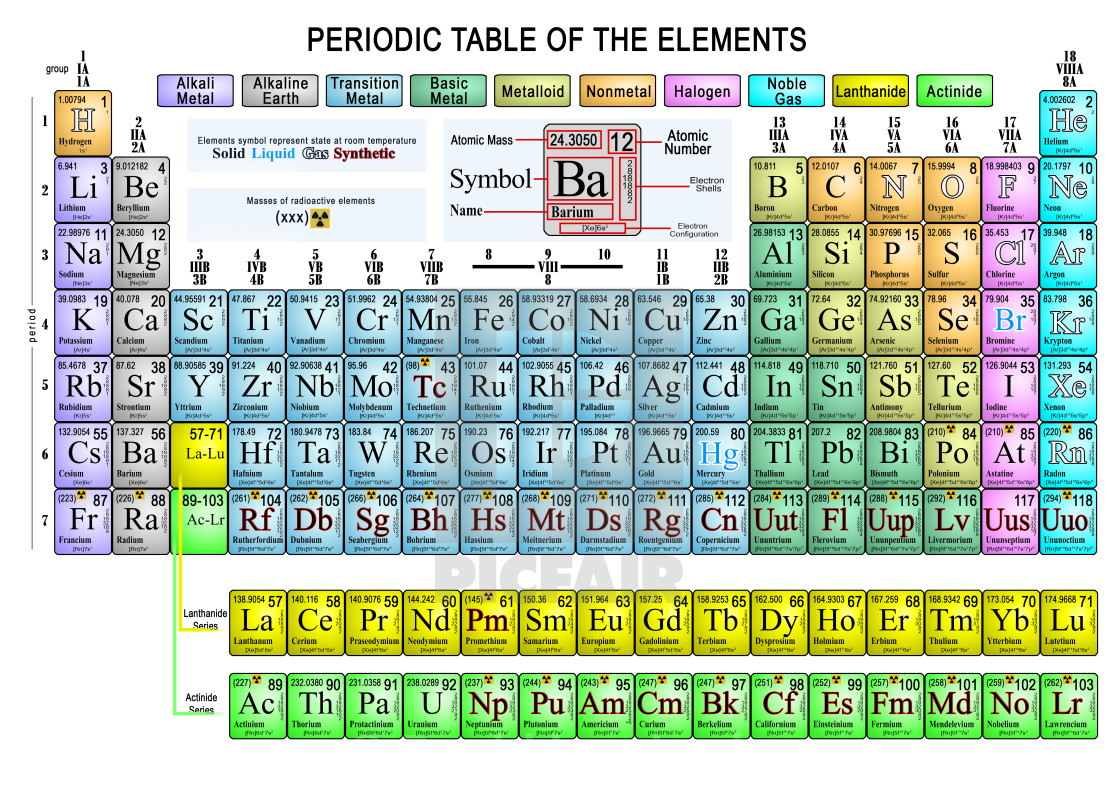 Periodic table of the elements complete license for 1240 on picfair periodic table of the elements complete stock image urtaz Gallery