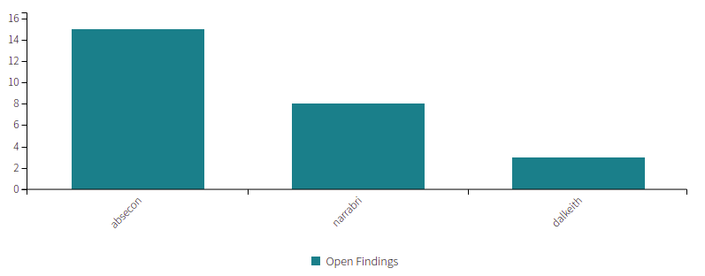 Open Findings By Group