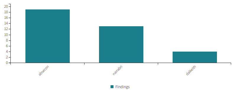 Findings By Group