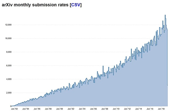 arXiv.org Monthly Submission Rates
